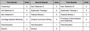 Final Examination Week